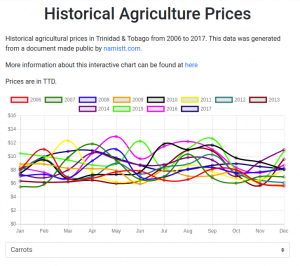 Historical Agriculture Data: Carrots