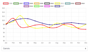 Historical Agriculture Data: Carrots - Filtered