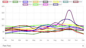 Historical Agriculture Data: Paw Paw