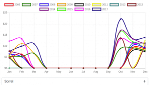 Historical Agriculture Data: Sorrel